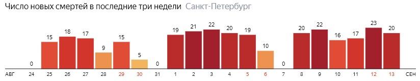 Число новых смертей от COVID-19 на графике по дням в Санкт-Петербурге на 13 сентября 2020 года