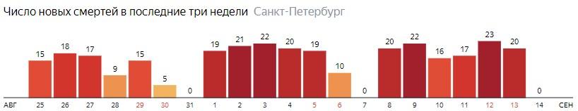 Число новых смертей от COVID-19 на графике по дням в Санкт-Петербурге на 14 сентября 2020 года