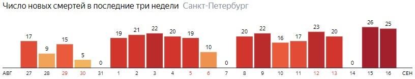 Число новых смертей от COVID-19 на графике по дням в Санкт-Петербурге на 16 сентября 2020 года