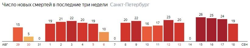Число новых смертей от COVID-19 на графике по дням в Санкт-Петербурге на 18 сентября 2020 года
