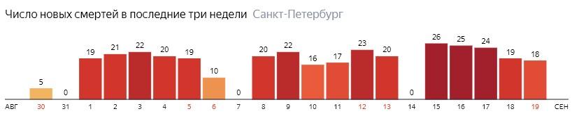 Число новых смертей от COVID-19 на графике по дням в Санкт-Петербурге на 19 сентября 2020 года