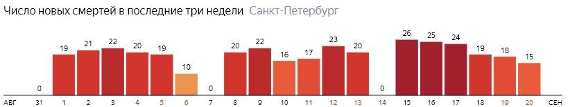 Число новых смертей от COVID-19 на графике по дням в Санкт-Петербурге на 20 сентября 2020 года