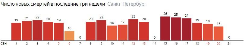 Число новых смертей от COVID-19 на графике по дням в Санкт-Петербурге на 21 сентября 2020 года