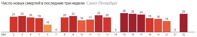 Число новых смертей от COVID-19 на графике по дням в Санкт-Петербурге на 22 сентября 2020 года