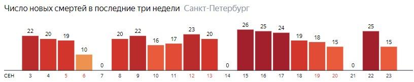 Число новых смертей от COVID-19 на графике по дням в Санкт-Петербурге на 23 сентября 2020 года