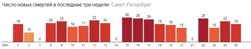 Число новых смертей от COVID-19 на графике по дням в Санкт-Петербурге на 25 сентября 2020 года