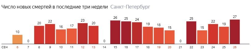 Число новых смертей от COVID-19 на графике по дням в Санкт-Петербурге на 26 сентября 2020 года