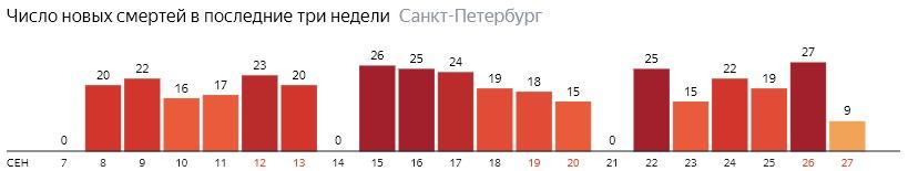 Число новых смертей от COVID-19 на графике по дням в Санкт-Петербурге на 27 сентября 2020 года