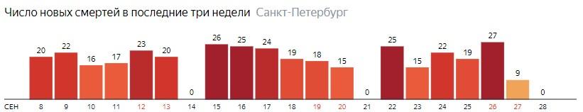Число новых смертей от COVID-19 на графике по дням в Санкт-Петербурге на 28 сентября 2020 года