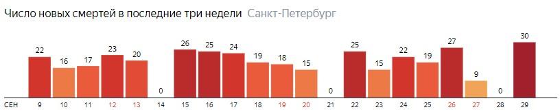 Число новых смертей от COVID-19 на графике по дням в Санкт-Петербурге на 29 сентября 2020 года