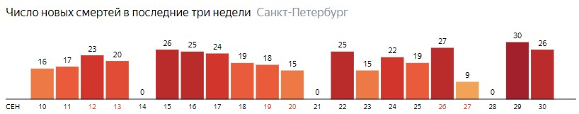 Число новых смертей от COVID-19 на графике по дням в Санкт-Петербурге на 30 сентября 2020 года