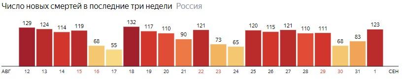 Число новых смертей от КОВИДа на графике по дням в России на 1 сентября 2020 года