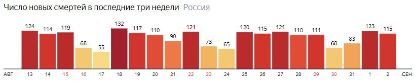 Число новых смертей от КОВИДа на графике по дням в России на 2 сентября 2020 года