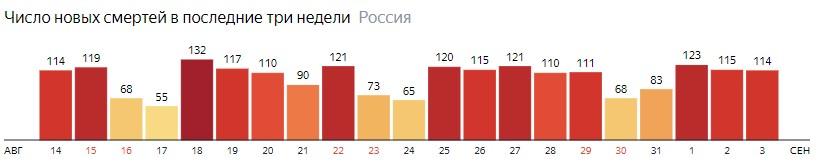 Число новых смертей от КОВИДа на графике по дням в России на 3 сентября 2020 года