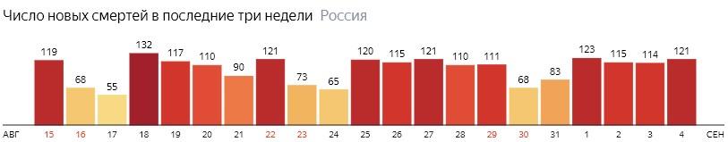 Число новых смертей от КОВИДа на графике по дням в России на 4 сентября 2020 года
