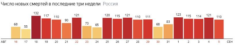 Число новых смертей от КОВИДа на графике по дням в России на 5 сентября 2020 года
