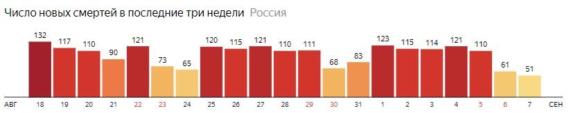 Число новых смертей от КОВИДа на графике по дням в России на 7 сентября 2020 года