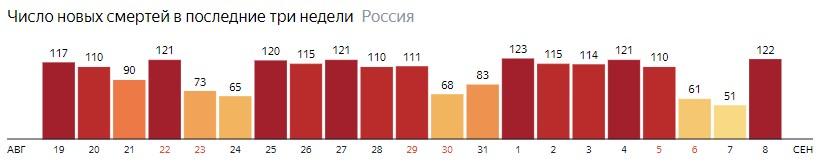 Число новых смертей от КОВИДа на графике по дням в России на 8 сентября 2020 года