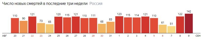 Число новых смертей от КОВИДа на графике по дням в России на 9 сентября 2020 года