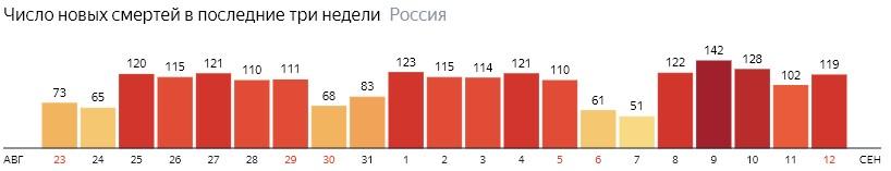 Число новых смертей от КОВИДа на графике по дням в России на 12 сентября 2020 года