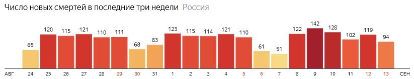 Число новых смертей от КОВИДа на графике по дням в России на 13 сентября 2020 года