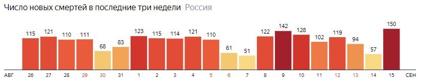 Число новых смертей от КОВИДа на графике по дням в России на 15 сентября 2020 года