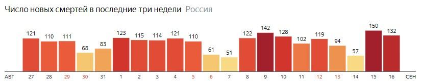 Число новых смертей от КОВИДа на графике по дням в России на 16 сентября 2020 года