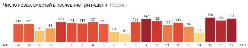 Число новых смертей от КОВИДа на графике по дням в России на 17 сентября 2020 года