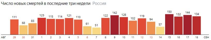 Число новых смертей от КОВИДа на графике по дням в России на 18 сентября 2020 года