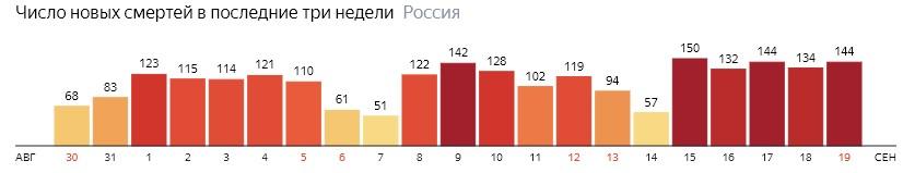 Число новых смертей от КОВИДа на графике по дням в России на 19 сентября 2020 года