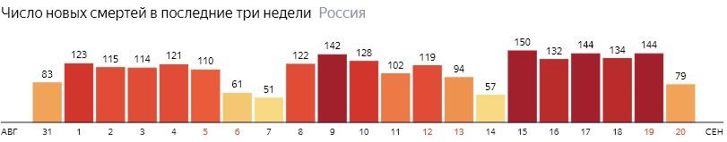 Число новых смертей от КОВИДа на графике по дням в России на 20 сентября 2020 года