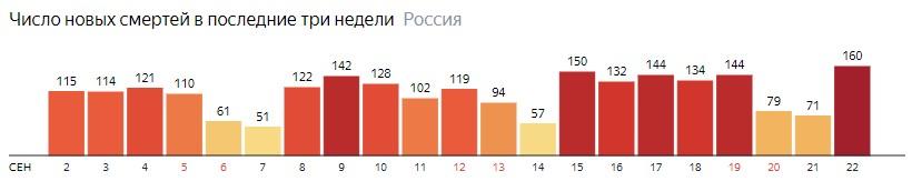 Число новых смертей от КОВИДа на графике по дням в России на 22 сентября 2020 года