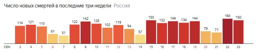 Число новых смертей от КОВИДа на графике по дням в России на 23 сентября 2020 года
