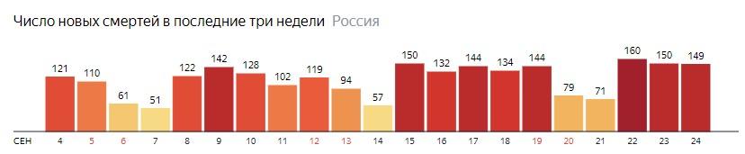 Число новых смертей от КОВИДа на графике по дням в России на 24 сентября 2020 года