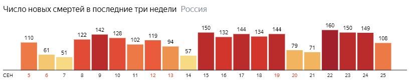 Число новых смертей от КОВИДа на графике по дням в России на 25 сентября 2020 года