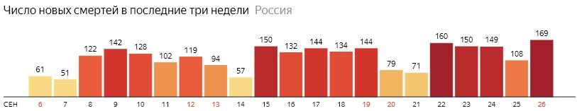Число новых смертей от КОВИДа на графике по дням в России на 26 сентября 2020 года