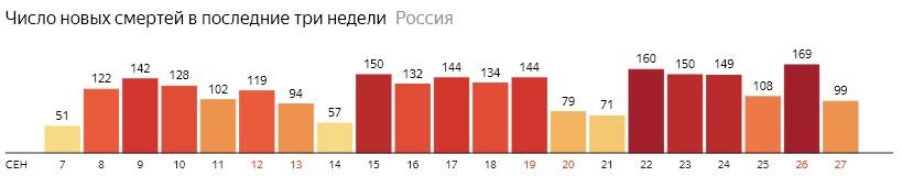 Число новых смертей от КОВИДа на графике по дням в России на 27 сентября 2020 года