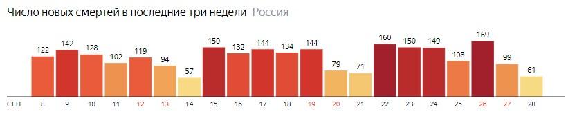 Число новых смертей от КОВИДа на графике по дням в России на 28 сентября 2020 года
