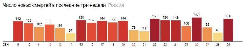 Число новых смертей от КОВИДа на графике по дням в России на 29 сентября 2020 года