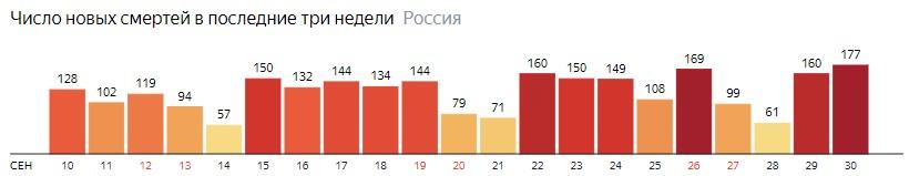 Число новых смертей от КОВИДа на графике по дням в России на 30 сентября 2020 года