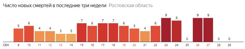 Число новых смертей от коронавируса COVID-19 по дням в Ростовской области на 29 сентября 2020 года