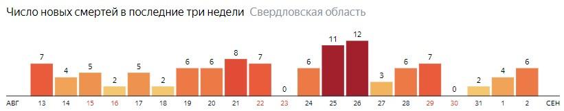 Число новых смертей от коронавируса COVID-19 по дням в Свердловской области на 2 сентября 2020 года