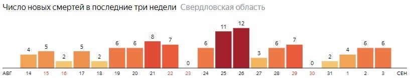 Число новых смертей от коронавируса COVID-19 по дням в Свердловской области на 3 сентября 2020 года