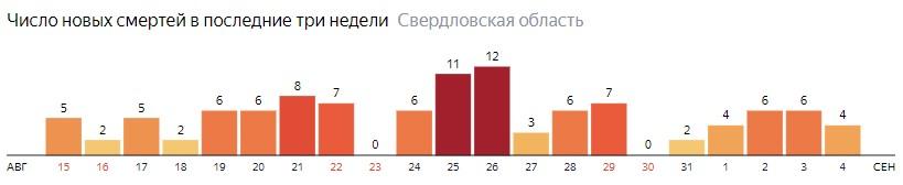 Число новых смертей от коронавируса COVID-19 по дням в Свердловской области на 4 сентября 2020 года