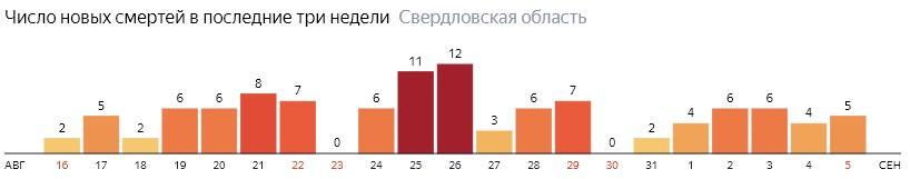 Число новых смертей от коронавируса COVID-19 по дням в Свердловской области на 5 сентября 2020 года