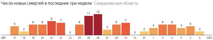Число новых смертей от коронавируса COVID-19 по дням в Свердловской области на 6 сентября 2020 года