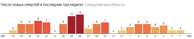Число новых смертей от коронавируса COVID-19 по дням в Свердловской области на 7 сентября 2020 года