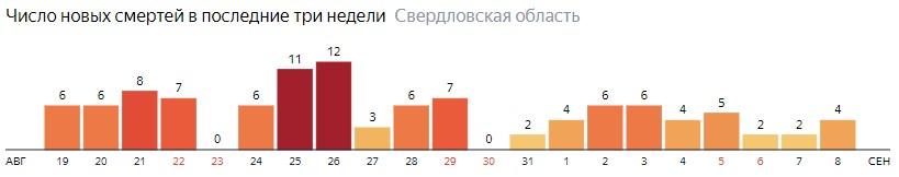 Число новых смертей от коронавируса COVID-19 по дням в Свердловской области на 8 сентября 2020 года