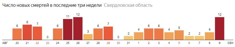 Число новых смертей от коронавируса COVID-19 по дням в Свердловской области на 9 сентября 2020 года