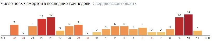 Число новых смертей от коронавируса COVID-19 по дням в Свердловской области на 11 сентября 2020 года